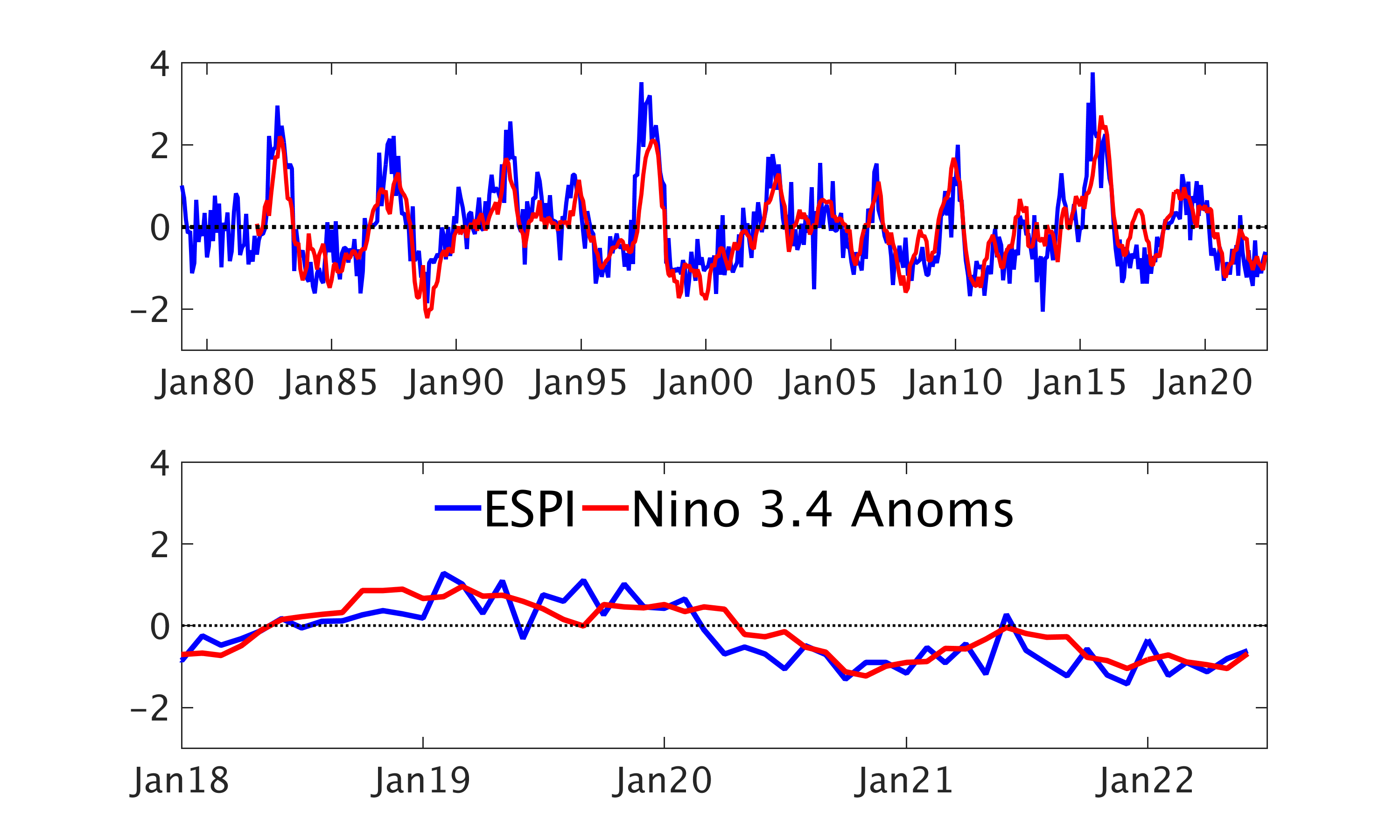 ESPI INdex compared to Nino 3.4